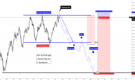 GC1!: GC1!/ XAUUSD /gold  Bearish Triple Top & Shooting Star