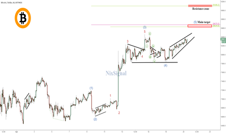BTCUSD: Bitcoin (BTC): Wave Pattern & Key Levels