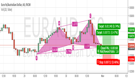 EURAUD: EURAUD Cypher Pattern Completed, Good to Buy