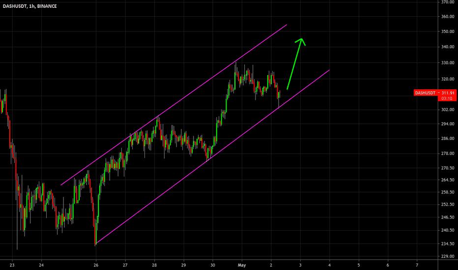 dash btc tradingview