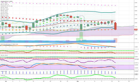 GRUB: in cloud short good candle  money flow bad stock crossed