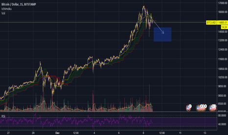 BTCUSD: Blowing Life into ALTS