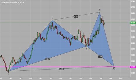 EURAUD: Possible Shark Pattern on EURAUD
