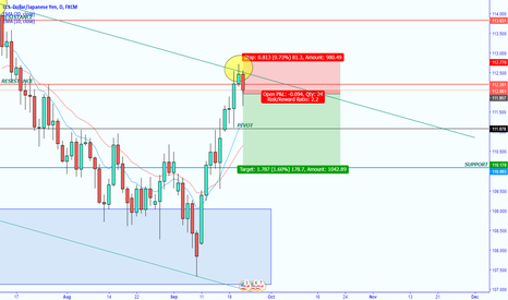 USDJPY: USDJPY Swing short