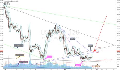 USDJPY: USD/JPY basing bottom completed (Nikita FX )