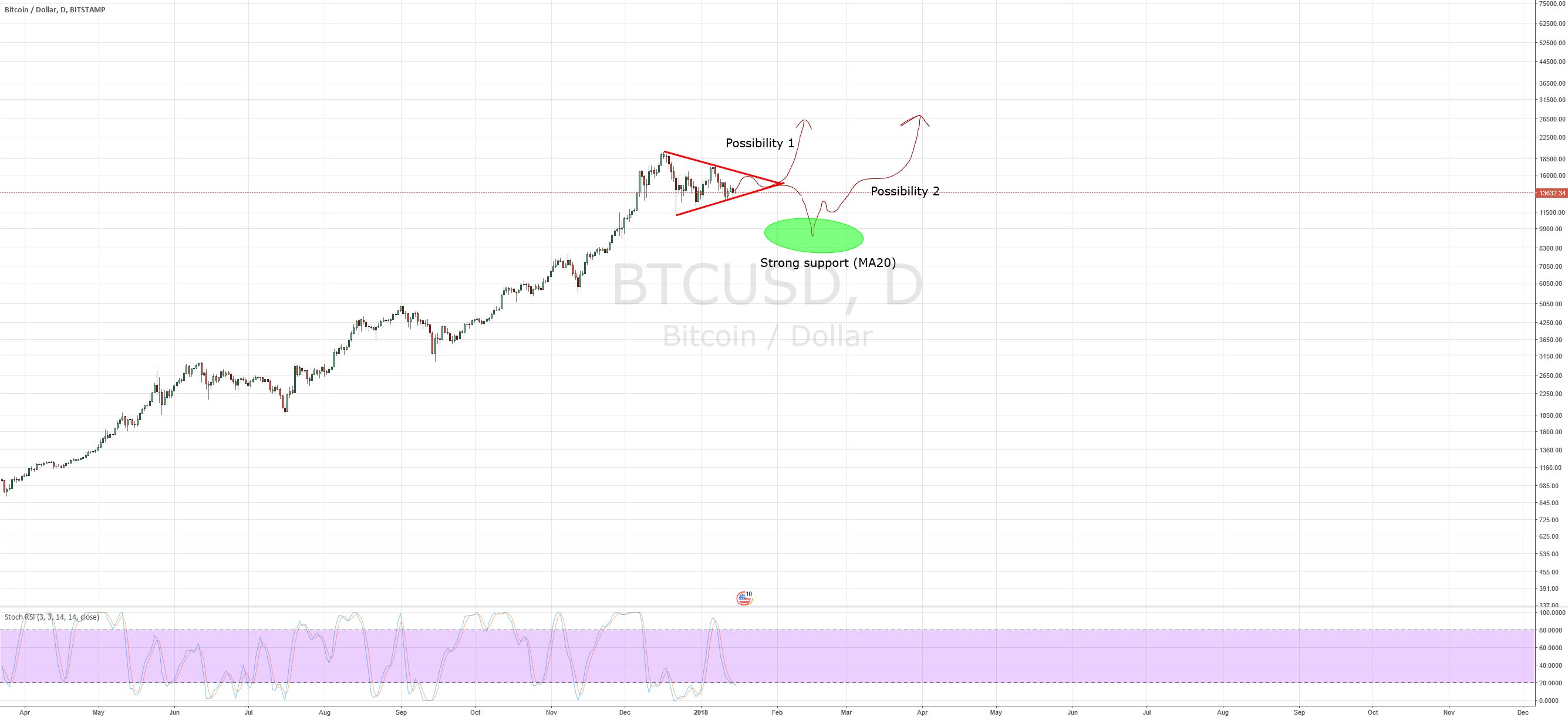 Two possible scenarios for BTC