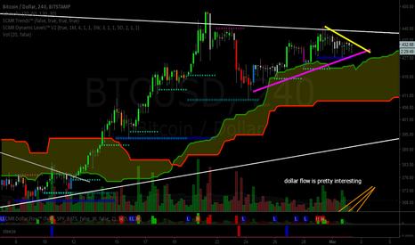 BTCUSD: Bitcoin (BTC): Convergences Are Abound