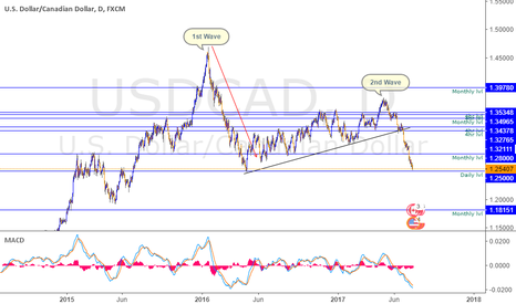 USDCAD: USDCAD almost at 1.2500 lvl