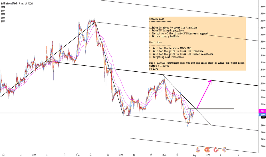 GBPCHF: GBP/CHF: Conditional buy order -> 80 pips profit trade!