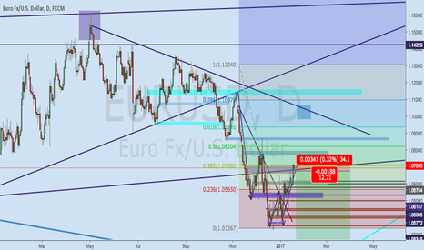 EURUSD: Eurusd broke some key resistance levels.