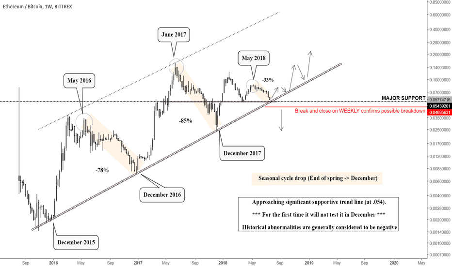 ETHBTC: NOW IS THE TIME TO PAY A LOT OF ATTENTION TO ETHBTC