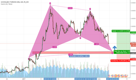 USDTRY: USD/TRY BAT PATTERN