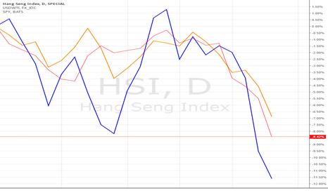 HSI: SPX, Hang Seng, & Oil all following eachother down