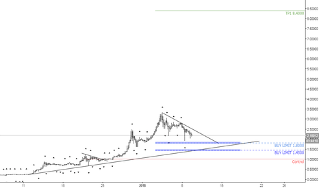 XRPUSD: XRPUSD / RIPPLE = BUY LIMIT 1.8000 и 1,4500.