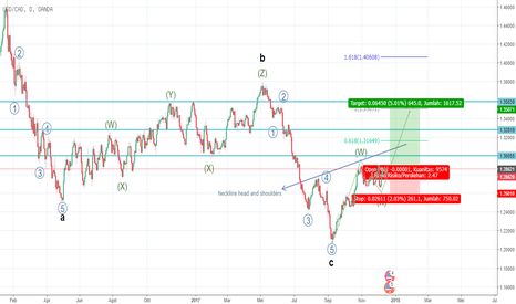 USDCAD: Mid-Term analysis: Buy USDCAD
