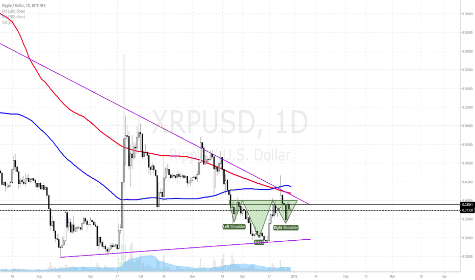 XRPUSD: XRPUSD IH&S - Ripple about to Rip Higher?