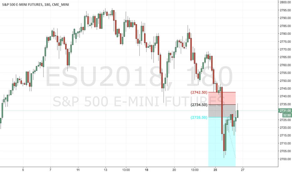 ESU2018: S&P HIT 50% FIB TO DOWNSIDE