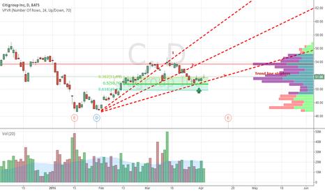C: Buying C stock