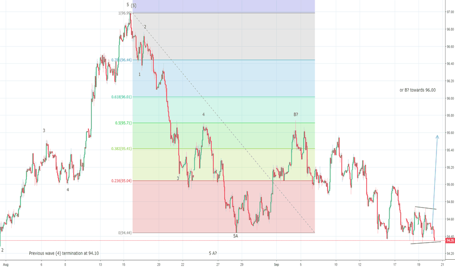 DXY: US Dollar Index could be looking to break above 94.70 ?