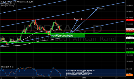 USDZAR: Time to come back in USDZAR like proud bull