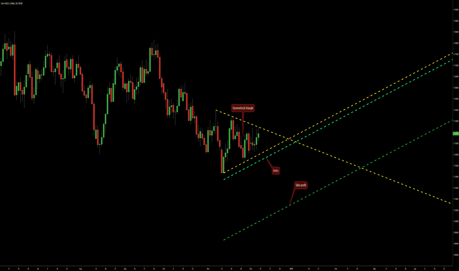 EURUSD: Symmetrical Triangle on EUR/USD @ D1