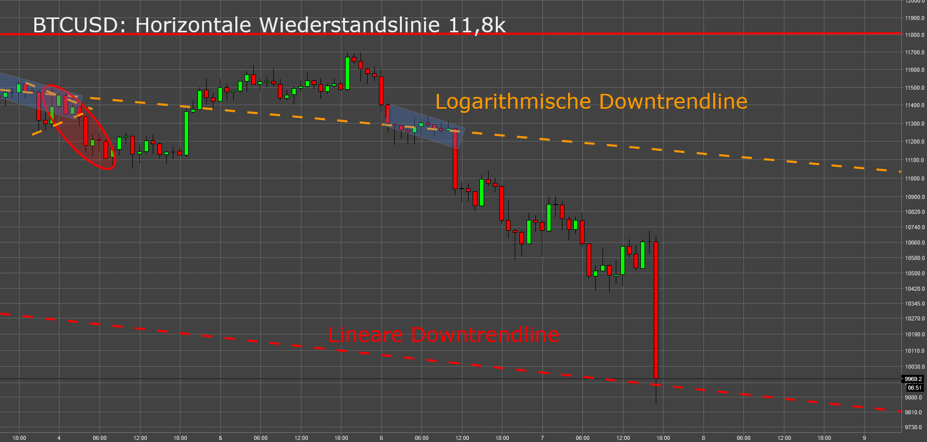 BTC long: (Dead Cat) Re-Bound von Downtrendline möglich