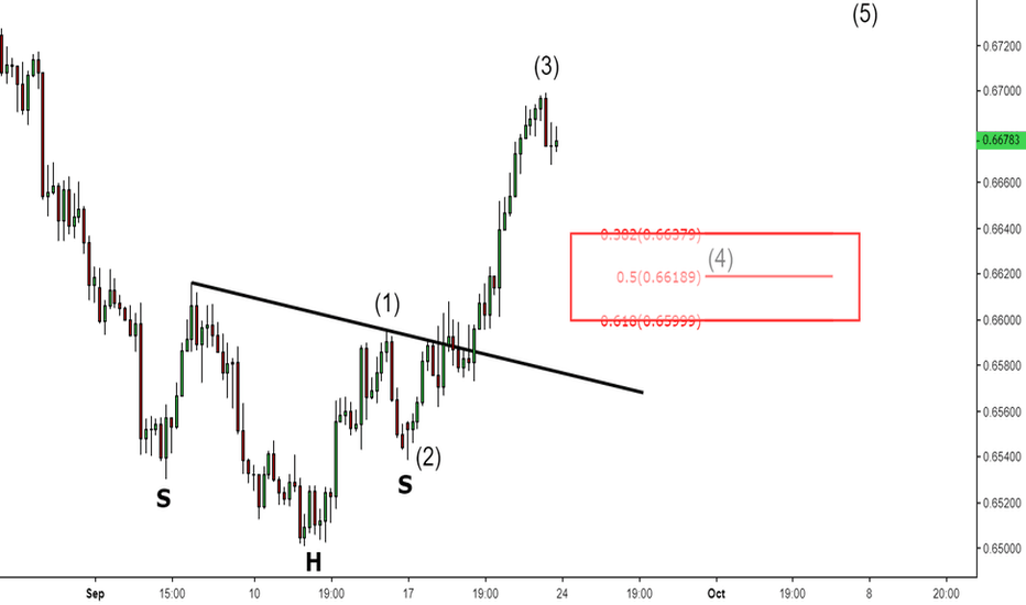 NZDUSD: Wave 3 may be complete!