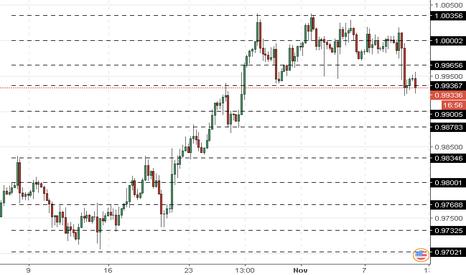 USDCHF: USD/CHF: dolar sedang turun