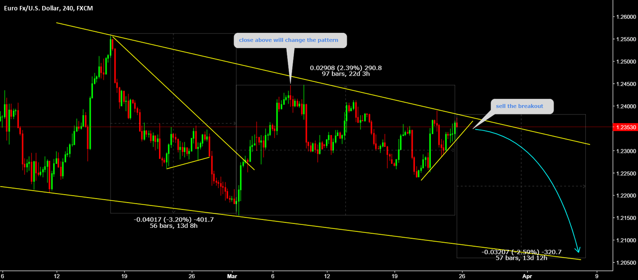 EURUSD Sell the breakout