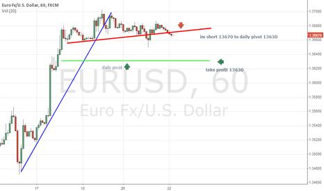 EURUSD: a short term short