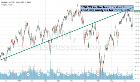 IWM: Trade Setup: $IWM Nears Major Short Level