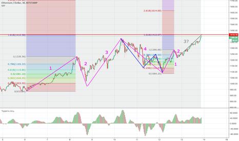 ETHUSD: Волновой анализ ETH/USD. Коррекция близко.