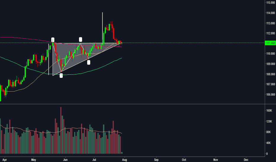 USDJPY: An Ascending Triangle