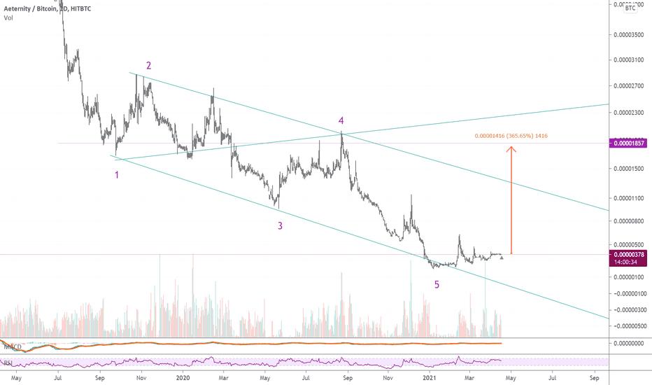 verg btc tradingview