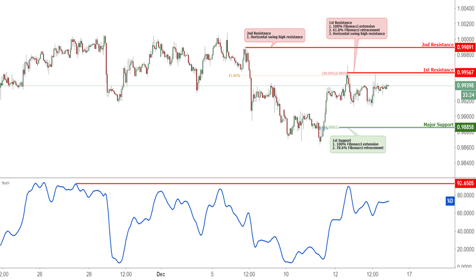 USDCHF: USDCHF Approaching Resistance, Potential Reversal