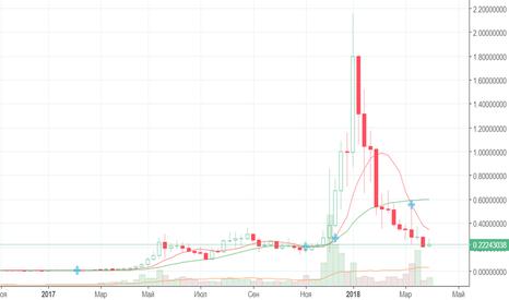 XEMUSD: NEM лёг в дрейф около $0.2