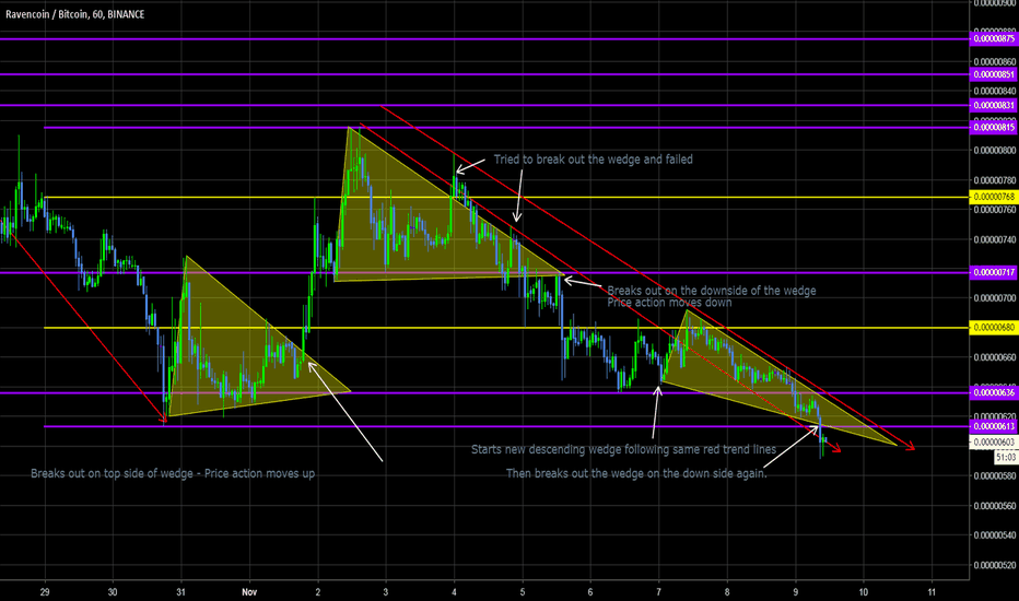 RVNBTC: RVNBTC Currently on the DownTrend and reasons why