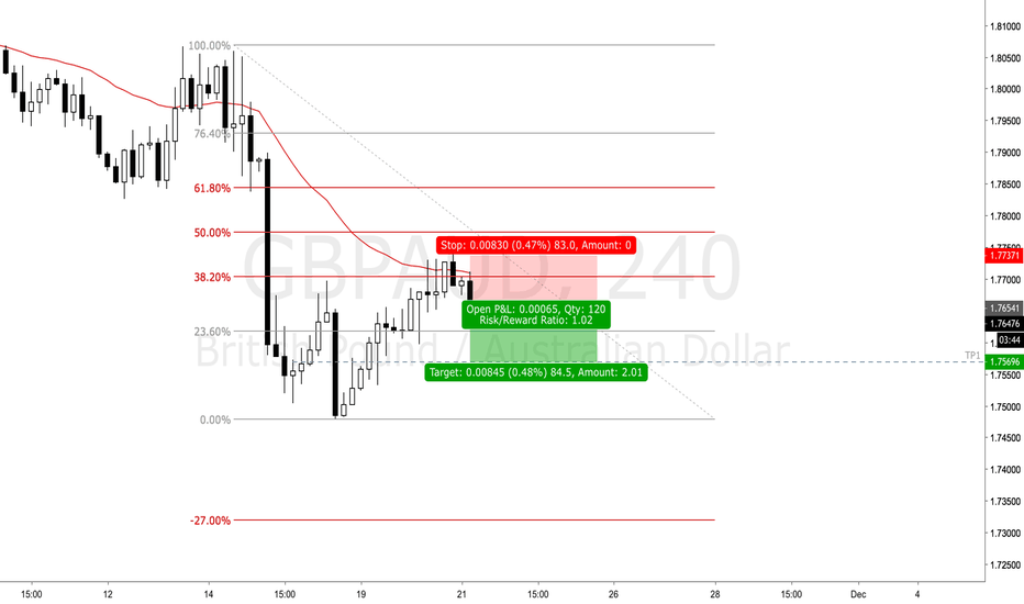 GBPAUD: Sterling starts to move again