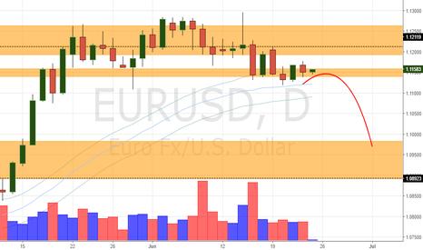EURUSD: EUR/USD Daily Update (23/6/17)