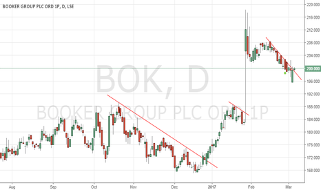 BOK: Booker bullish chart set up