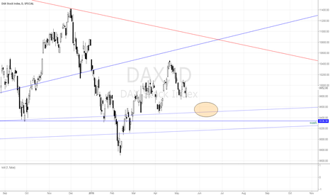 DAX: DAX waiting for the low