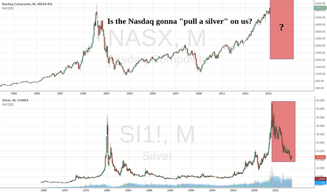 "NASX: Is the Nasdaq gonna ""pull a silver"" on us?"