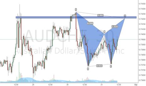 AUDCHF: bat pattern