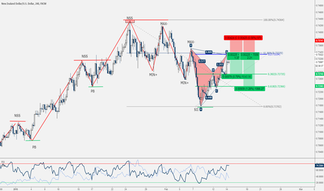 NZDUSD: NZD/USD - Bat Pattern Completato + 61.8 e AB=CD.