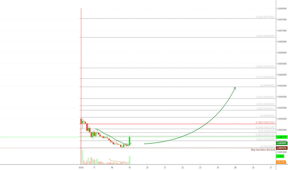 ONGBTC: ONG (ONGBTC) on Binance By Request (104% PP)