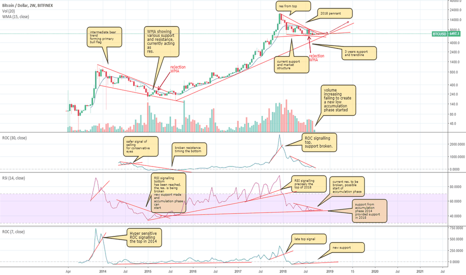 BTCUSD: 2 weeks BTC analysis