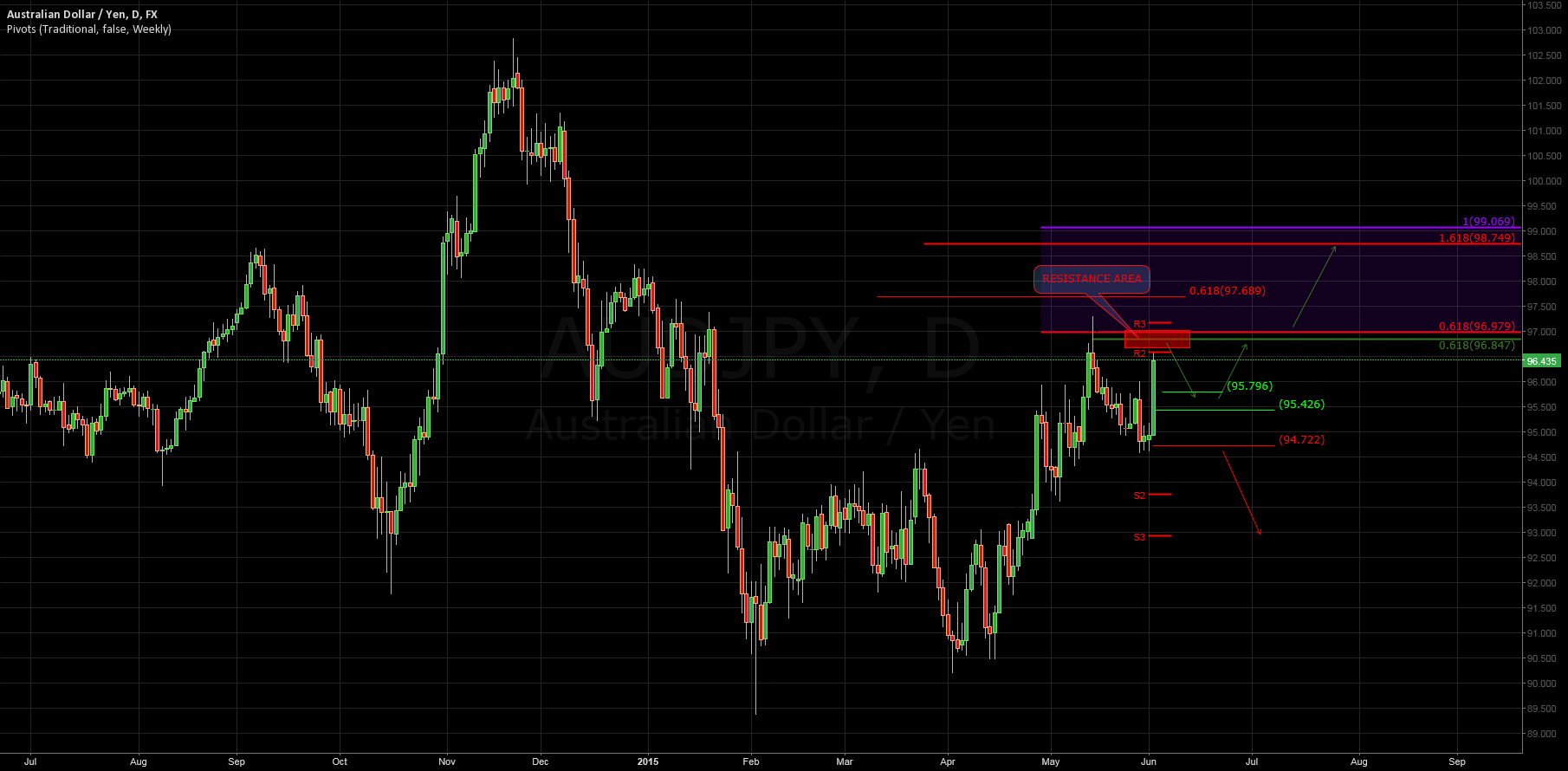 $AUDJPY: Daily Update