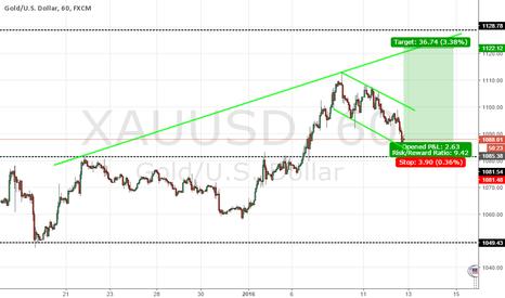XAUUSD: Gold 2nd log
