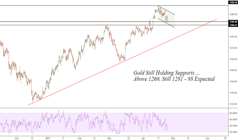 XAUUSD: GOLD: Supporting 1260
