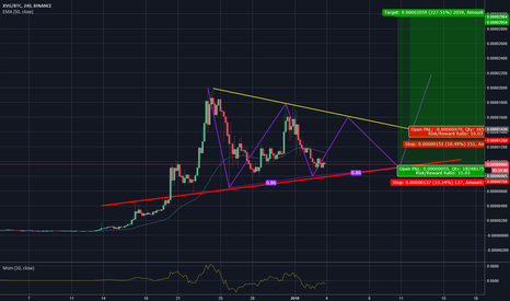XVGBTC: Wedge forming and possible 3 point drive with breakout to upside
